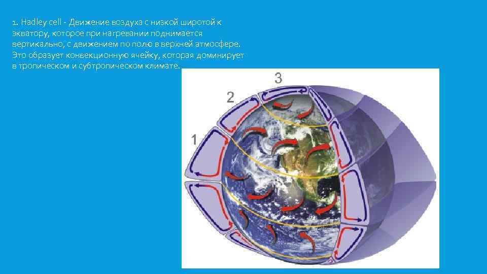 1. Hadley cell - Движение воздуха с низкой широтой к экватору, которое при нагревании