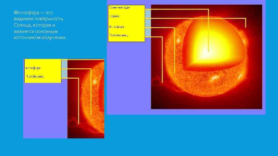 Фотосфера — это видимая поверхность Солнца, которая и является основным источником излучения.