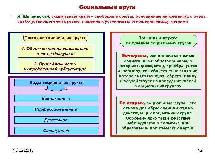Социальные круги • Я. Щепаньский: социальные круги – свободные союзы, основанные на контактах с