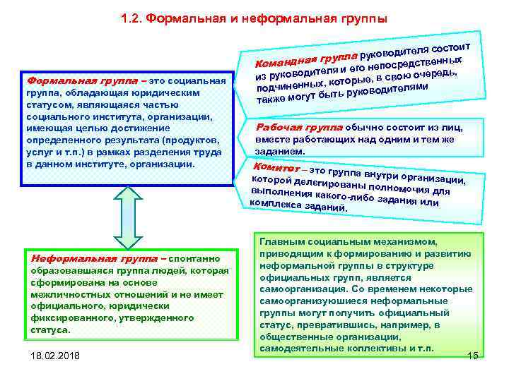 1. 2. Формальная и неформальная группы Формальная группа – это социальная группа, обладающая юридическим