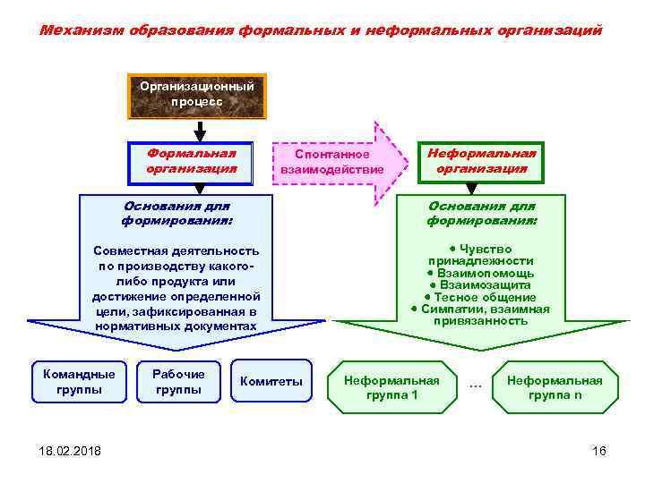 Механизм образования формальных и неформальных организаций Организационный процесс Формальная организация Спонтанное взаимодействие Неформальная организация