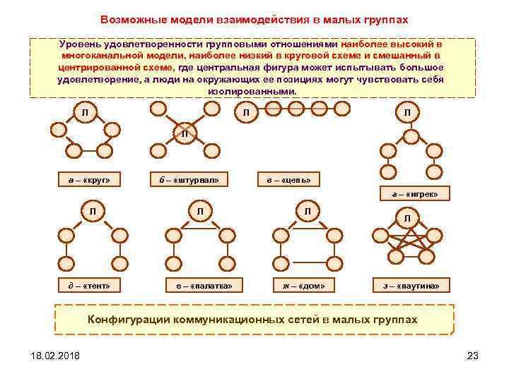 Возможные модели взаимодействия в малых группах Уровень удовлетворенности групповыми отношениями наиболее высокий в многоканальной