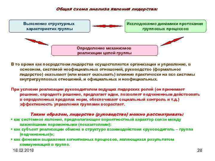Общая схема анализа явления лидерства: Выяснение структурных характеристик группы Исследование динамики протекания групповых процессов