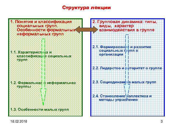 Структура лекции 1. Понятие и классификация социальных групп. Особенности формальных и неформальных групп 1.