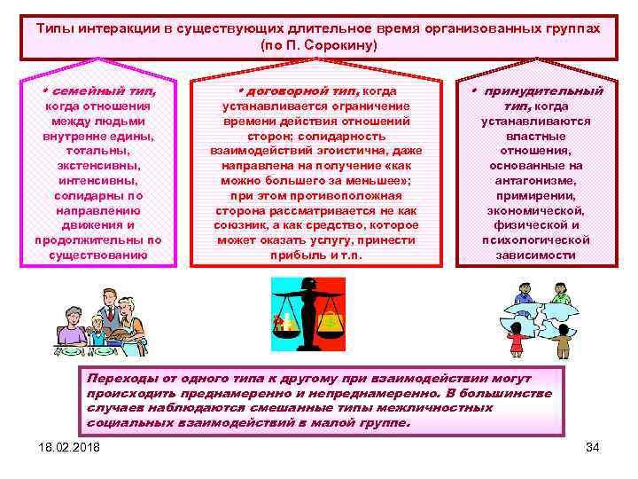 Типы интеракции в существующих длительное время организованных группах (по П. Сорокину) • семейный тип,
