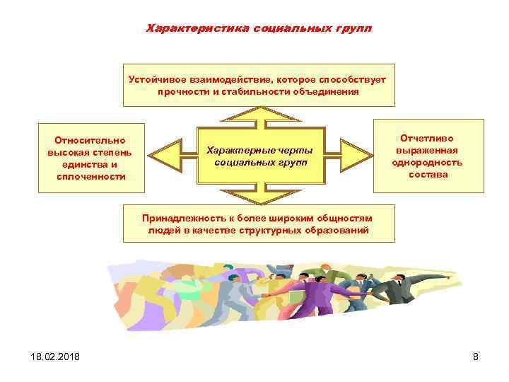 Характеристика социальных групп Устойчивое взаимодействие, которое способствует прочности и стабильности объединения Относительно высокая степень