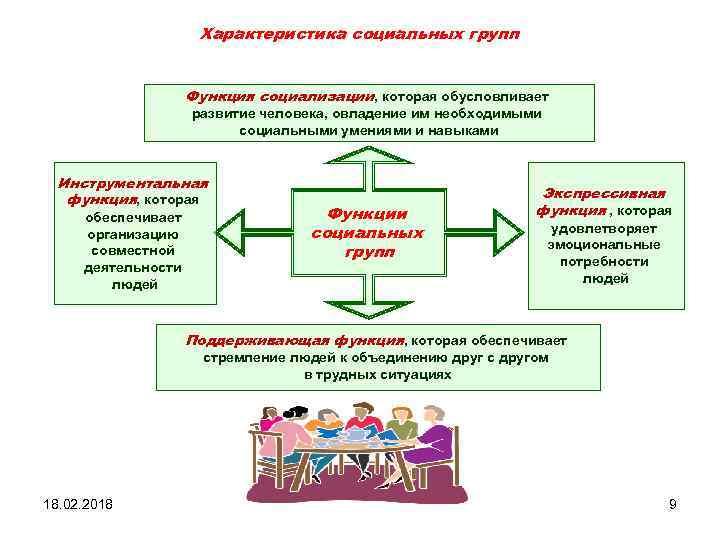 Характеристика социальных групп Функция социализации, которая обусловливает развитие человека, овладение им необходимыми социальными умениями