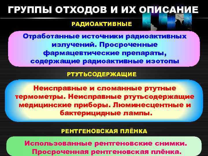 ГРУППЫ ОТХОДОВ И ИХ ОПИСАНИЕ РАДИОАКТИВНЫЕ Отработанные источники радиоактивных излучений. Просроченные фармацевтические препараты, 3