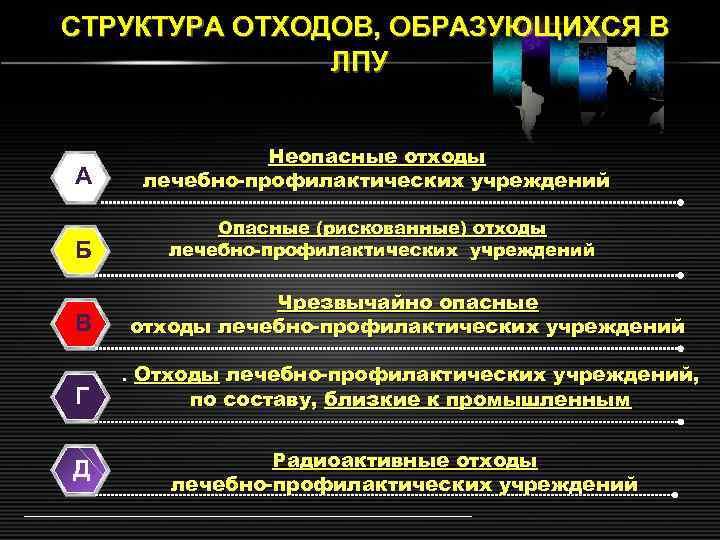 СТРУКТУРА ОТХОДОВ, ОБРАЗУЮЩИХСЯ В ЛПУ А Б В Г Д Неопасные отходы лечебно-профилактических