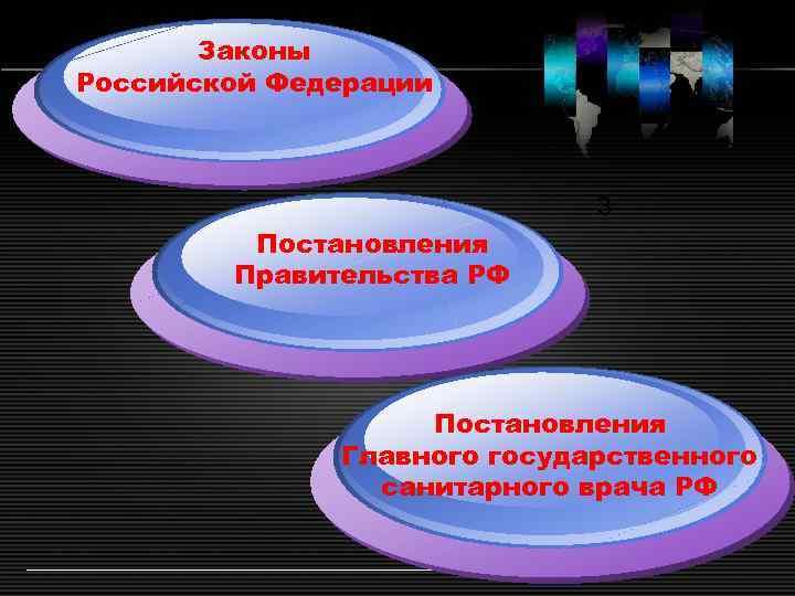 Законы Российской Федерации 3 Постановления Правительства РФ Постановления Главного государственного санитарного врача РФ LOGO