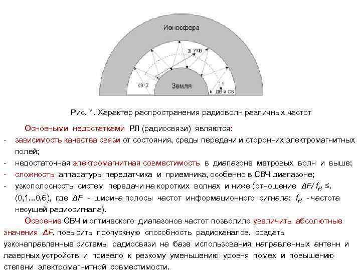 Рис. 1. Характер распространения радиоволн различных частот Основными недостатками РЛ (радиосвязи) являются: - зависимость