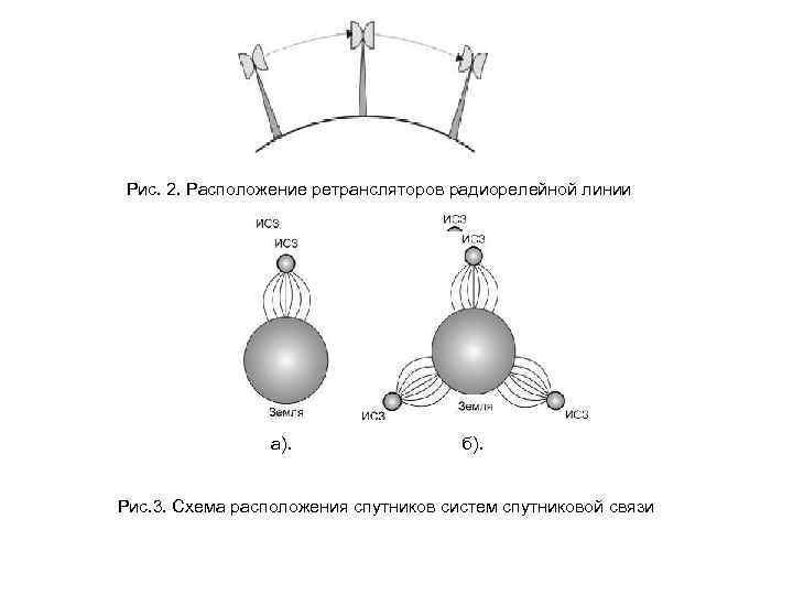 Рис. 2. Расположение ретрансляторов радиорелейной линии а). б). Рис. 3. Схема расположения спутников систем