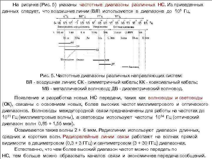 На рисунке (Рис. 5) указаны частотные диапазоны различных НС. Из приведенных данных следует, что