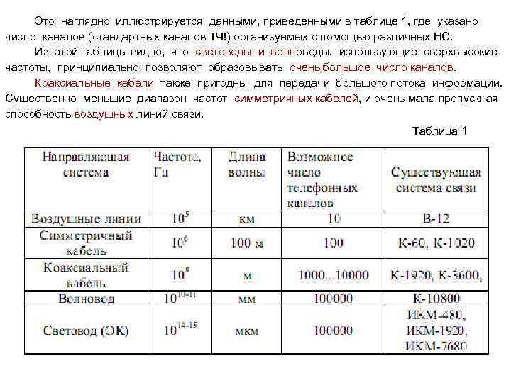 Это наглядно иллюстрируется данными, приведенными в таблице 1, где указано число каналов (стандартных