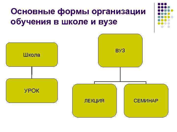 Основные формы организации обучения в школе и вузе ВУЗ Школа УРОК ЛЕКЦИЯ СЕМИНАР