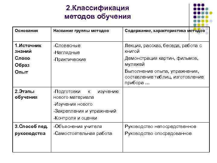 2. Классификация методов обучения Основания Название группы методов Содержание, характеристика методов 1. Источник знаний