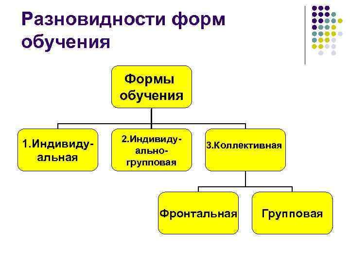 Разновидности форм обучения Формы обучения 1. Индивидуальная 2. Индивидуальногрупповая 3. Коллективная Фронтальная Групповая