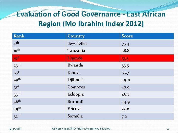 Evaluation of Good Governance - East African Region (Mo Ibrahim Index 2012) Rank Country