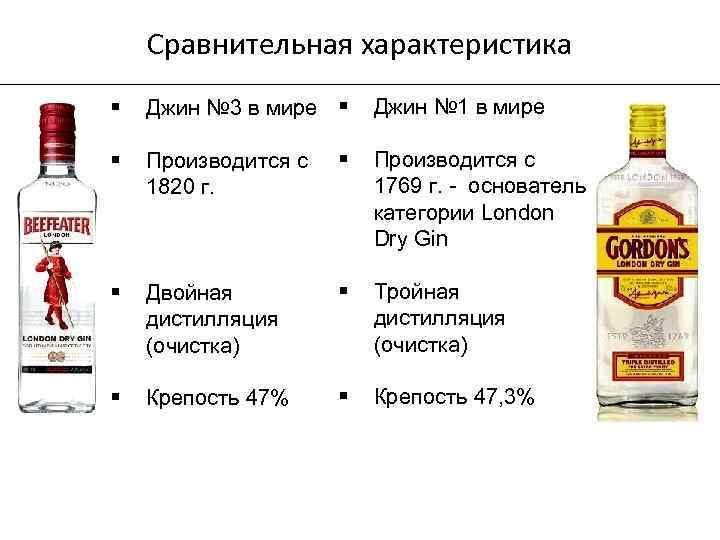 Сравнительная характеристика § Джин № 3 в мире § § Производится с 1820 г.