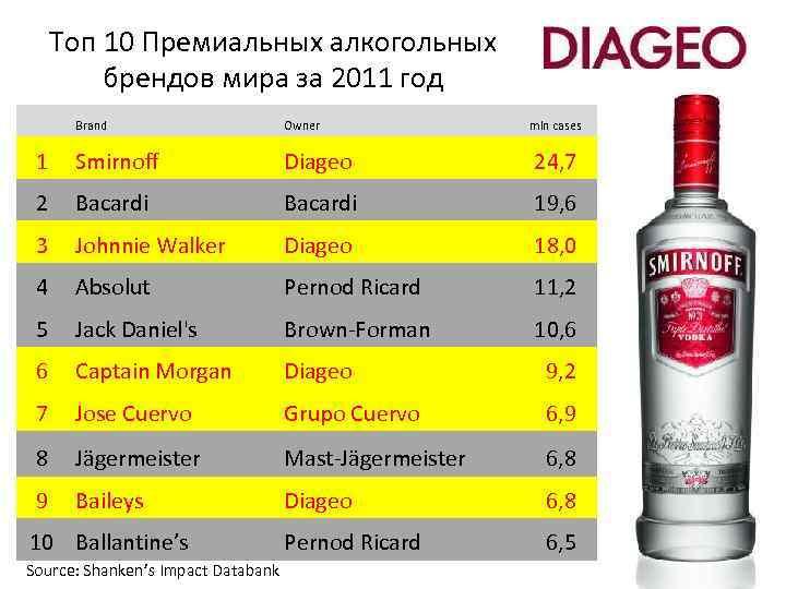 Топ 10 Премиальных алкогольных брендов мира за 2011 год Brand Owner 1 Smirnoff Diageo