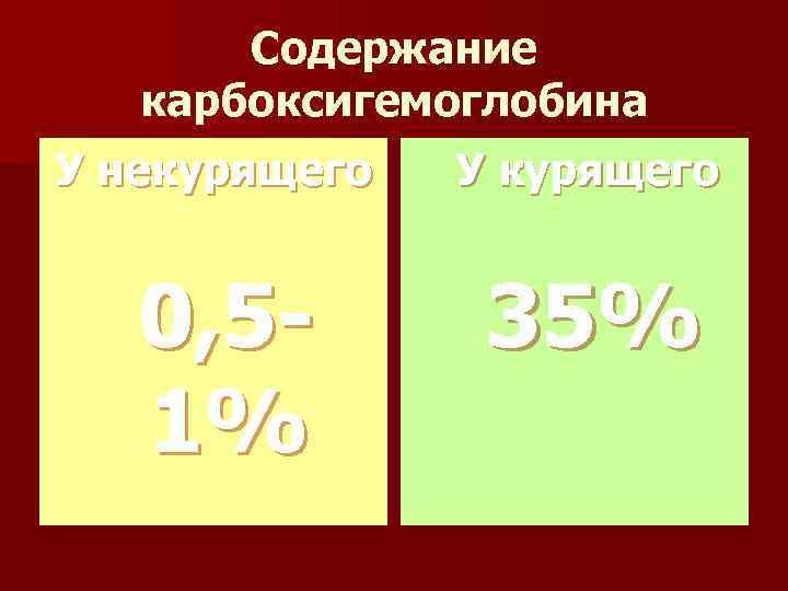 Содержание карбоксигемоглобина У некурящего У курящего 0, 5 - 35% 1%