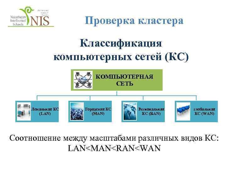 Проверка кластера Классификация компьютерных сетей (КС) КОМПЬЮТЕРНАЯ СЕТЬ Локальная КС (LAN) Городская КС (MAN)