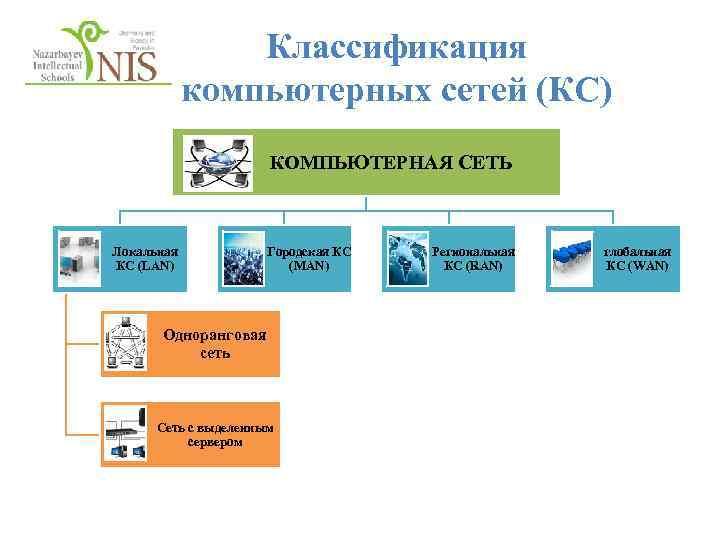 Классификация компьютерных сетей (КС) КОМПЬЮТЕРНАЯ СЕТЬ Локальная КС (LAN) Городская КС (MAN) Одноранговая сеть