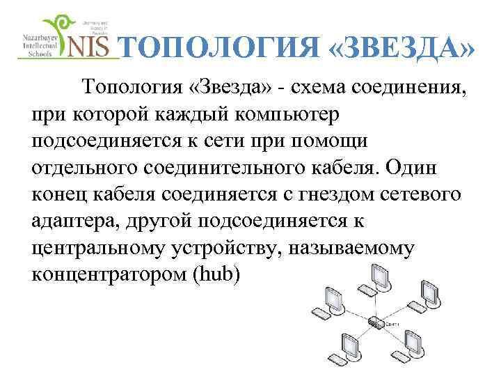 ТОПОЛОГИЯ «ЗВЕЗДА» Топология «Звезда» - схема соединения, при которой каждый компьютер подсоединяется к сети
