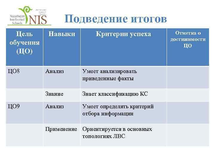 Подведение итогов Цель обучения (ЦО) ЦО 8 Навыки Критерии успеха Умеет анализировать приведенные факты