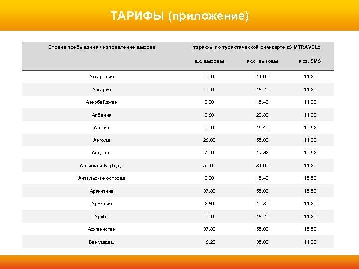 ТАРИФЫ (приложение) Страна пребывания / направление вызова тарифы по туристической сим-карте «SIMTRAVEL» вх. вызовы