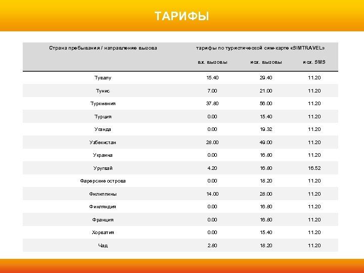 ТАРИФЫ Страна пребывания / направление вызова тарифы по туристической сим-карте «SIMTRAVEL» вх. вызовы исх.