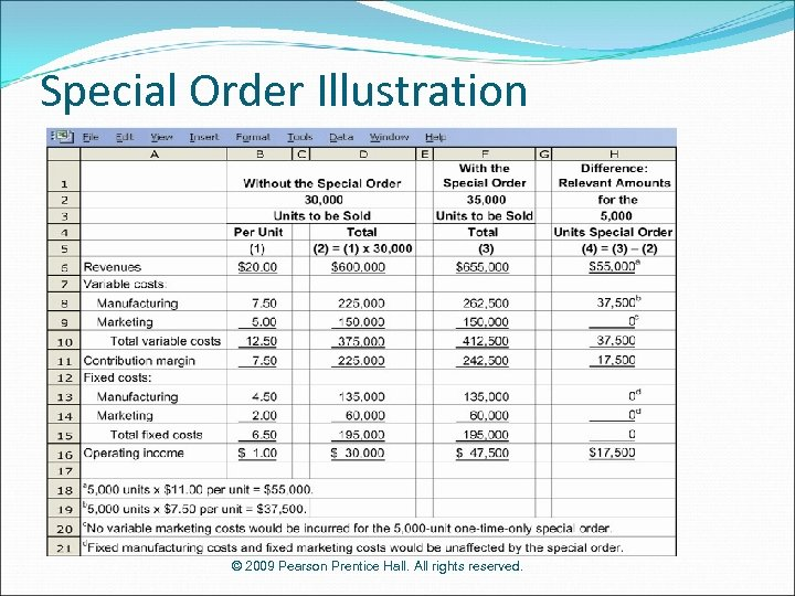 Special Order Illustration © 2009 Pearson Prentice Hall. All rights reserved.