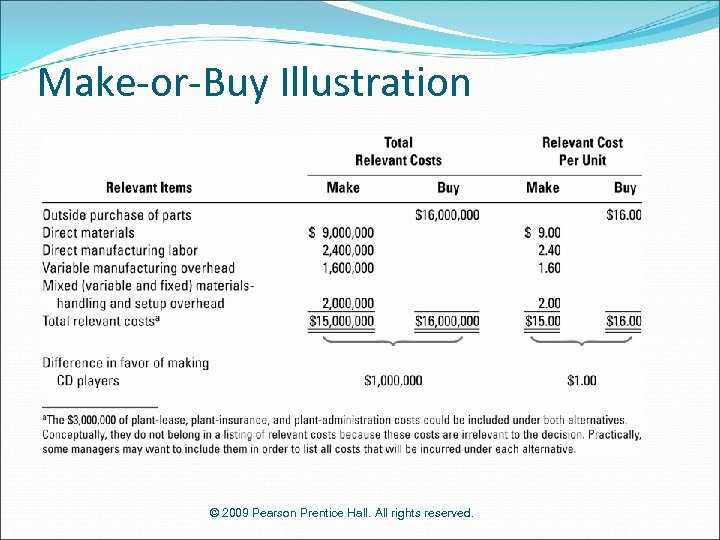 Make-or-Buy Illustration © 2009 Pearson Prentice Hall. All rights reserved.