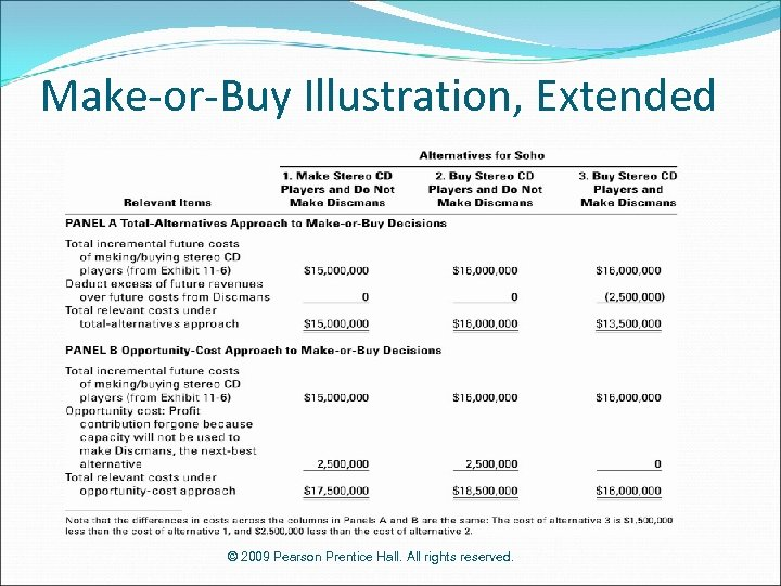 Make-or-Buy Illustration, Extended © 2009 Pearson Prentice Hall. All rights reserved.