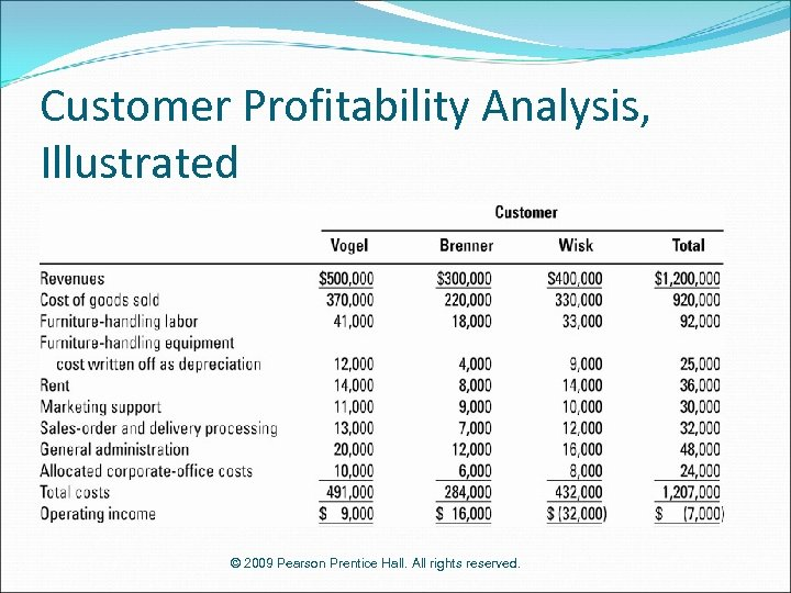Customer Profitability Analysis, Illustrated © 2009 Pearson Prentice Hall. All rights reserved.