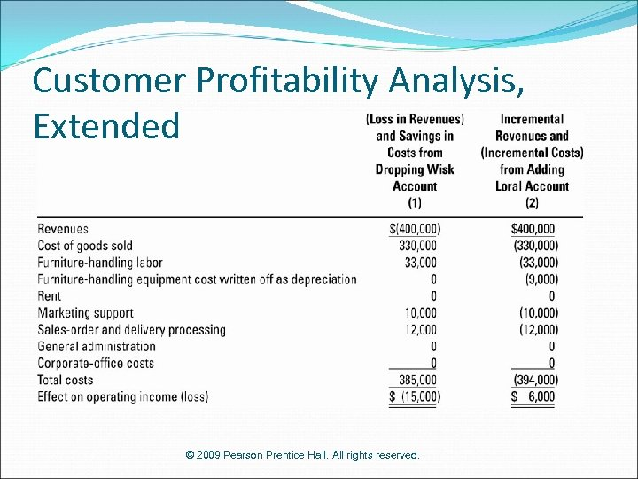 Customer Profitability Analysis, Extended © 2009 Pearson Prentice Hall. All rights reserved.