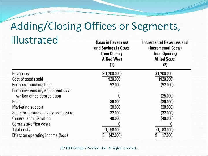 Adding/Closing Offices or Segments, Illustrated © 2009 Pearson Prentice Hall. All rights reserved.