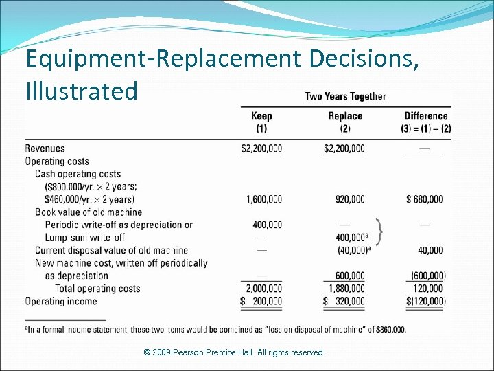 Equipment-Replacement Decisions, Illustrated © 2009 Pearson Prentice Hall. All rights reserved.
