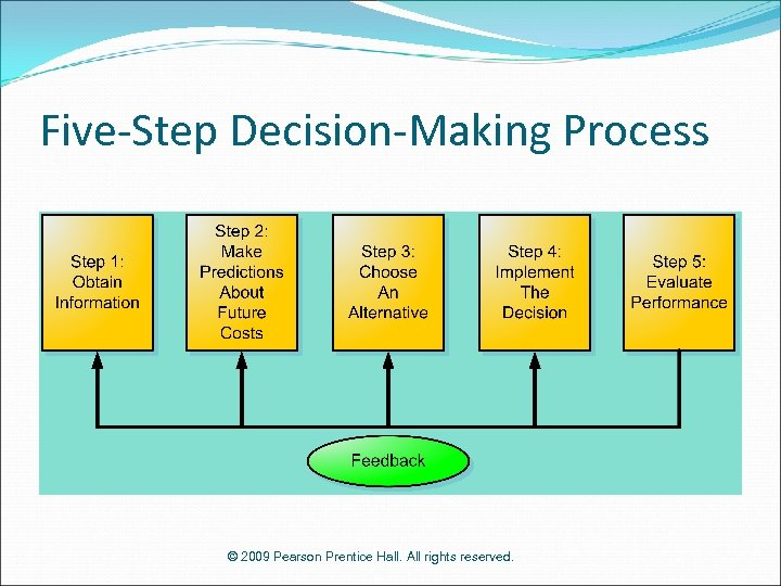 Five-Step Decision-Making Process © 2009 Pearson Prentice Hall. All rights reserved.
