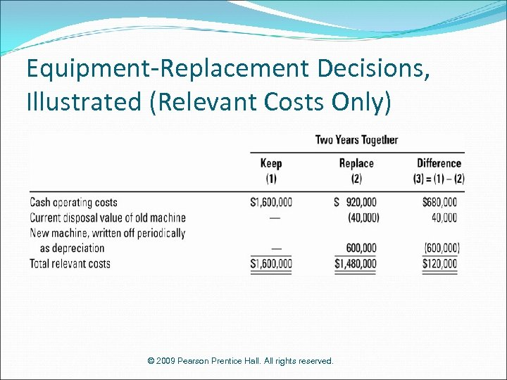 Equipment-Replacement Decisions, Illustrated (Relevant Costs Only) © 2009 Pearson Prentice Hall. All rights reserved.