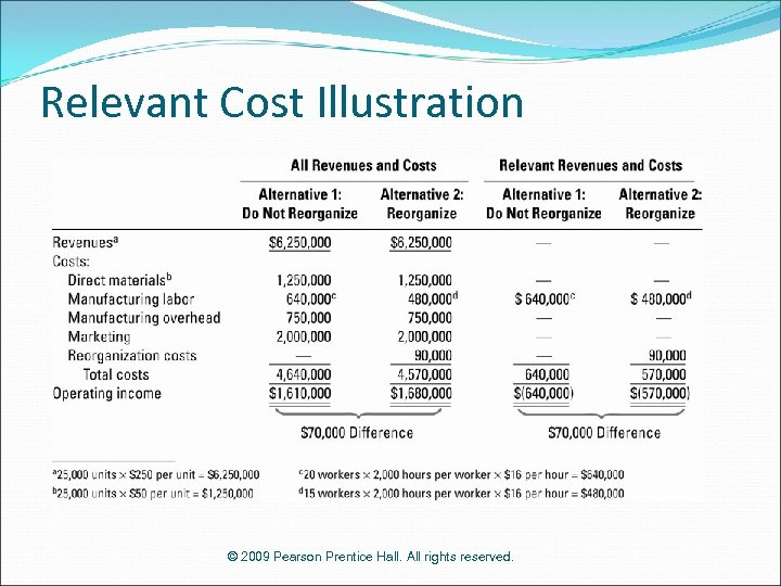 Relevant Cost Illustration © 2009 Pearson Prentice Hall. All rights reserved.