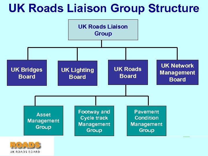UK Roads Liaison Group Structure UK Roads Liaison Group UK Bridges Board Asset Management