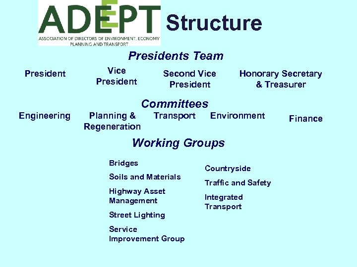 Structure Presidents Team President Vice President Second Vice President Honorary Secretary & Treasurer Committees