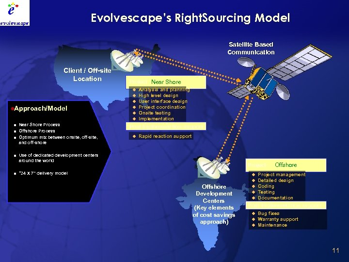 Evolvescape's Right. Sourcing Model Satellite Based Communication Client / Off-site Location Project Near Shore