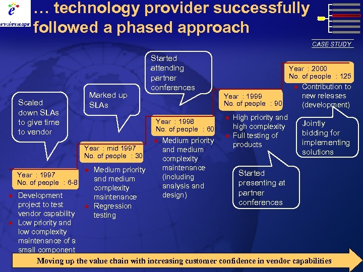 … technology provider successfully followed a phased approach CASE STUDY Marked up SLAs Scaled