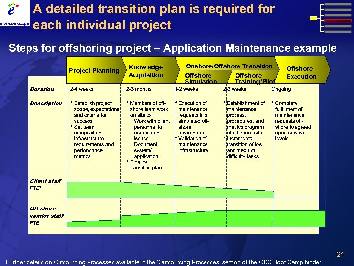 A detailed transition plan is required for each individual project Steps for offshoring project