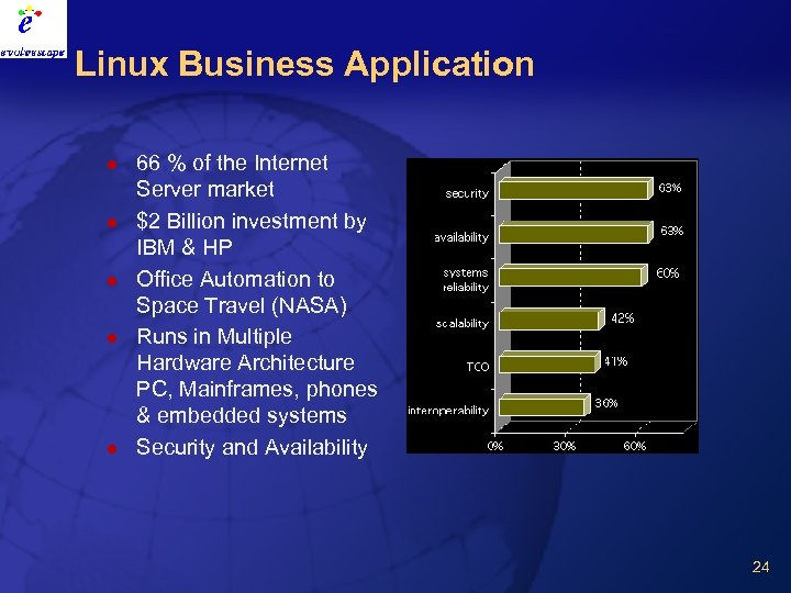Linux Business Application l l l 66 % of the Internet Server market $2