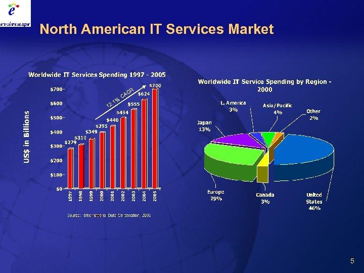 North American IT Services Market GR . 1% CA 12 5