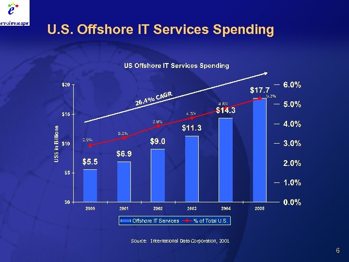 U. S. Offshore IT Services Spending AGR %C 26. 4 Source: International Data Corporation,