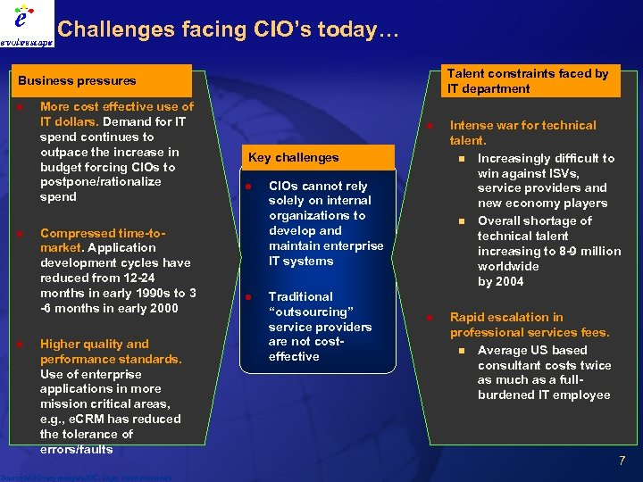 Challenges facing CIO's today… Talent constraints faced by IT department Business pressures l l